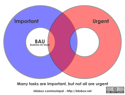 Know The Difference Between Urgent And Important