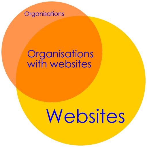 orgs-websites