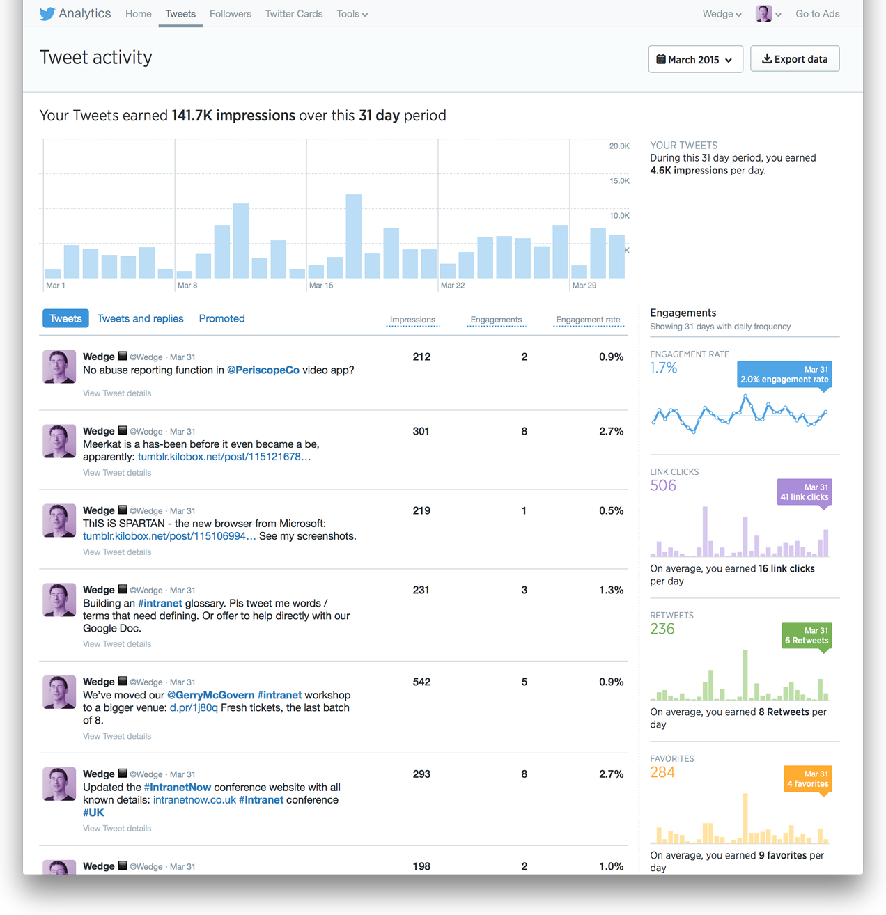 Twitter stats for tweets