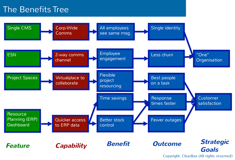 Benefits tree